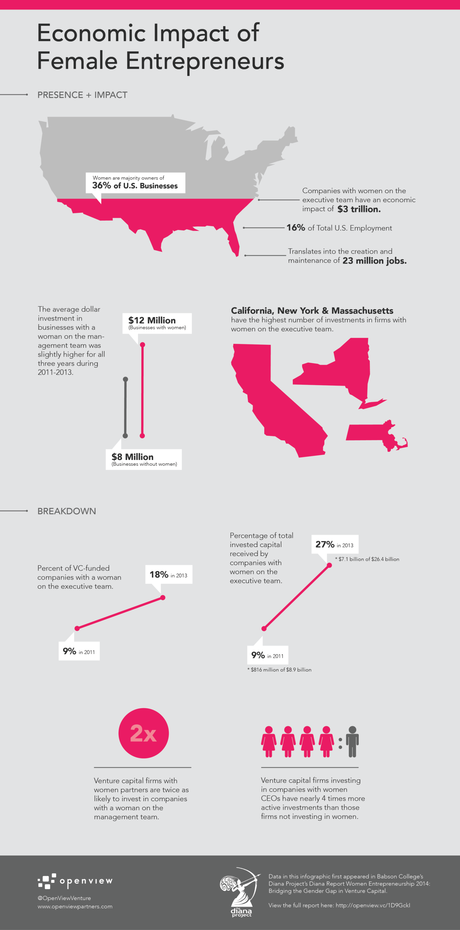 Economic Impact of Female Entrepreneurs