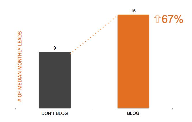 Company blogging