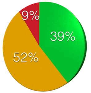 chaos-report-2015-breakdown-agile-effectiveness