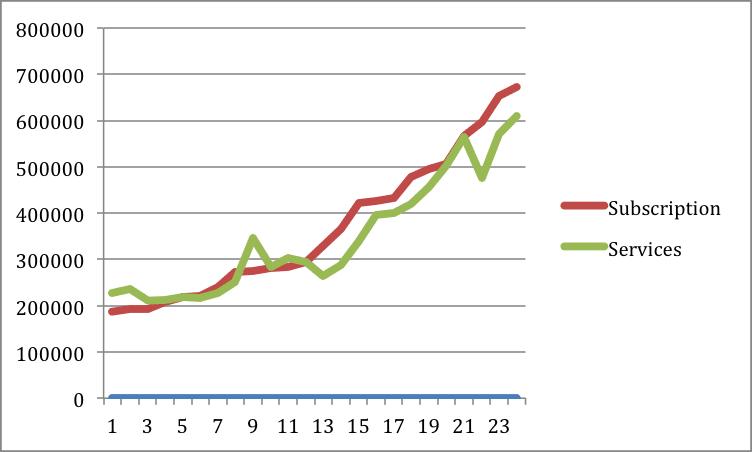 price increase impact chart