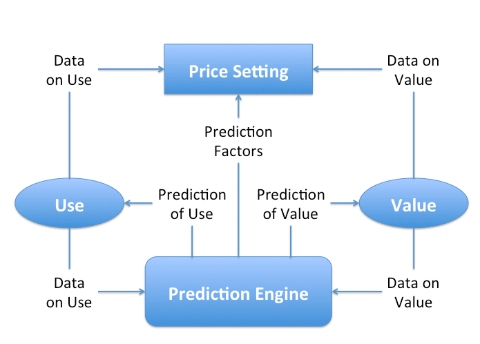 Prediction Factors
