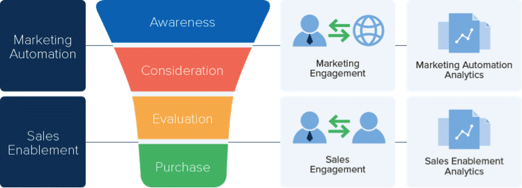 marketing automation and sales enablement