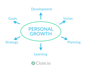 Personal Growth Chart