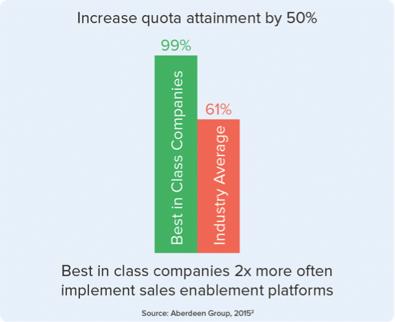 sales enablement increases quota attainment