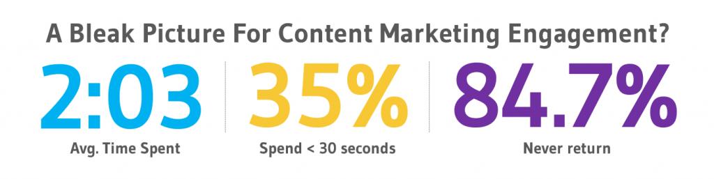 bleak stats for content marketing