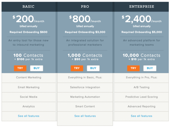 Hubspot Pricing Model