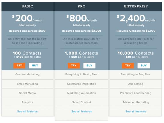 Hubspot Pricing Model