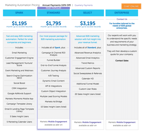 Marketo Pricing