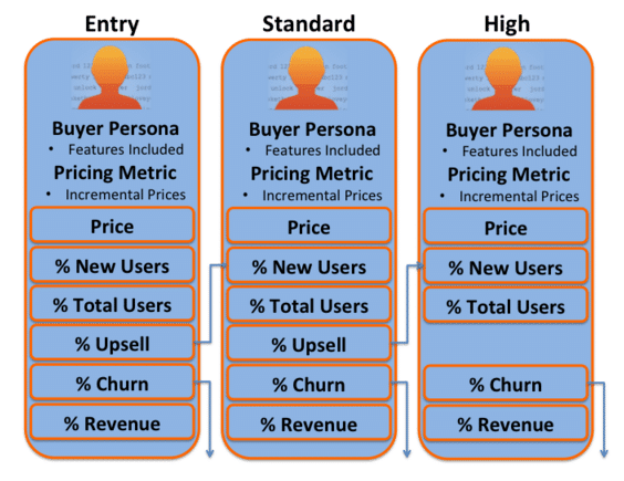 Pricing for personas