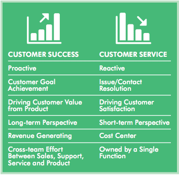 Customer Success vs. Customer Service