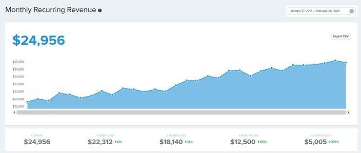 Hubstaff-monthly-recurring-revenue-1024x434