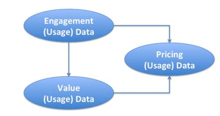 Pricing data interact