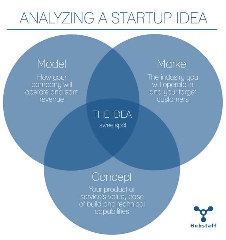 The-Idea_chart