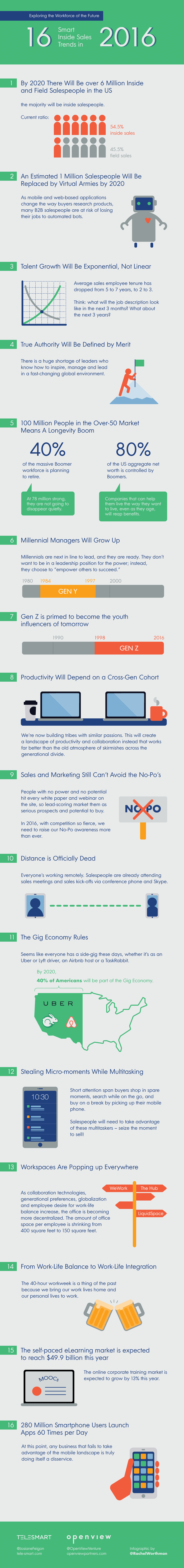 Sales Trends Infographic