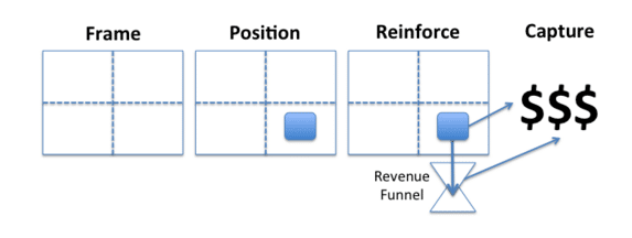 Pricing strategy components