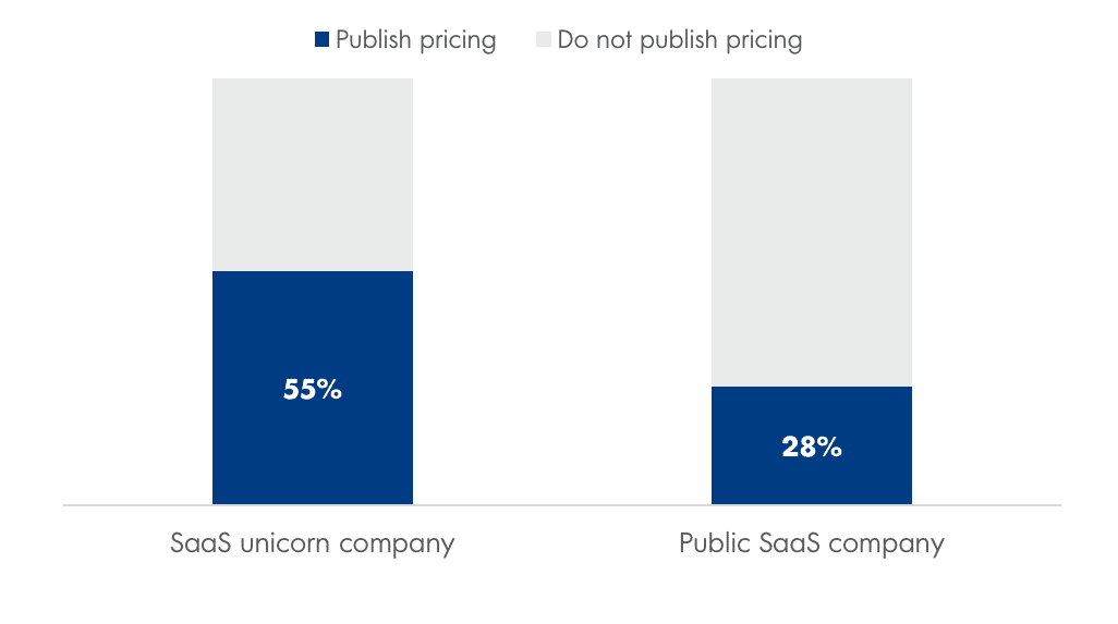 Figure 2: Percentage of software companies that publish pricing