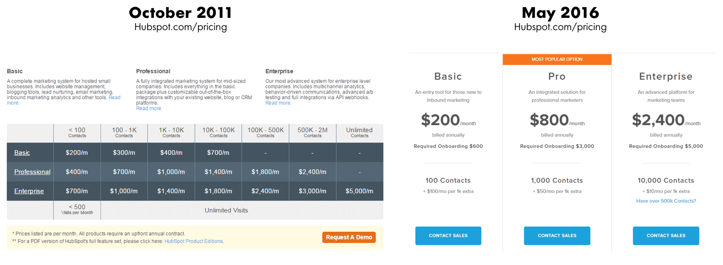 Figure 4: HubSpot's pricing page in 2011 versus 2016