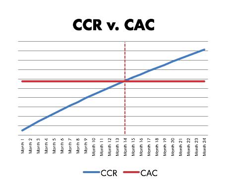 CCR vs. CAC