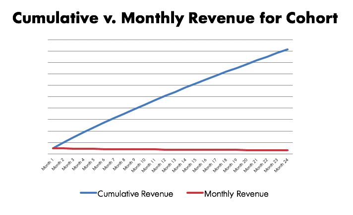 Cumulative v. Monthly Rev for Cohort