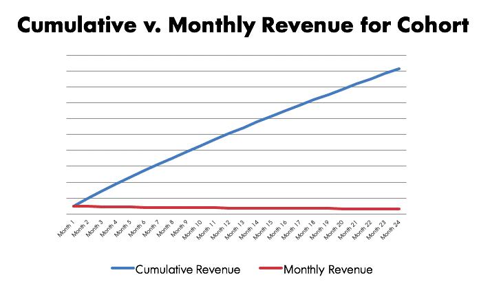 Cumulative v. Monthly Rev for Cohort