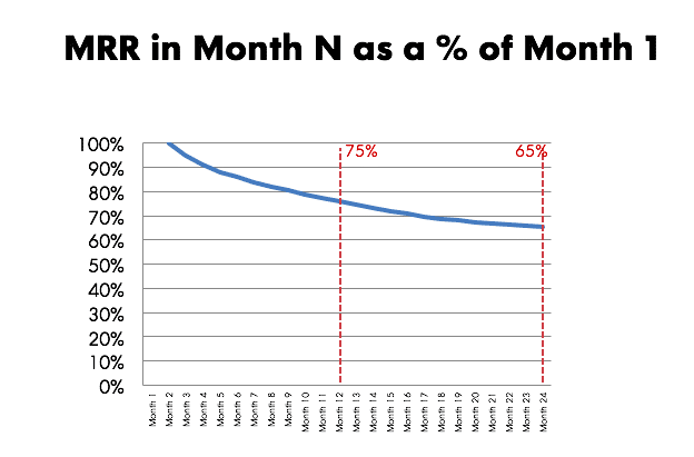 MRR in Month N as a % of Month 1
