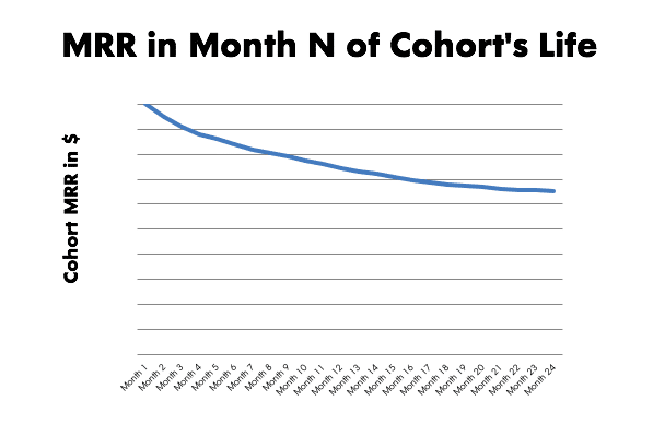 MRR in Month N of Cohort's Life