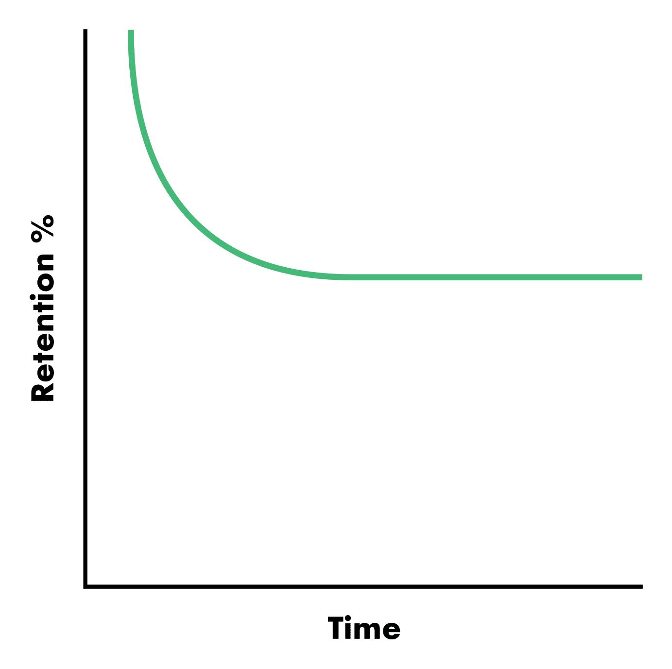 Retention-Time-Graph