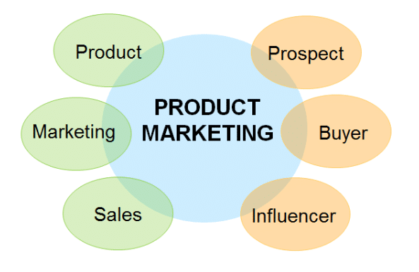 Product Marketing Functional Areas