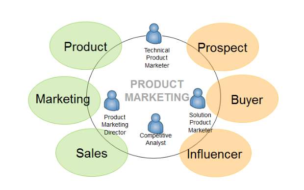 Product Marketing T Shaped Teams