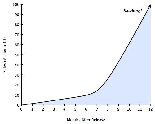 KPIs graph