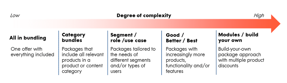 Degree of complexity