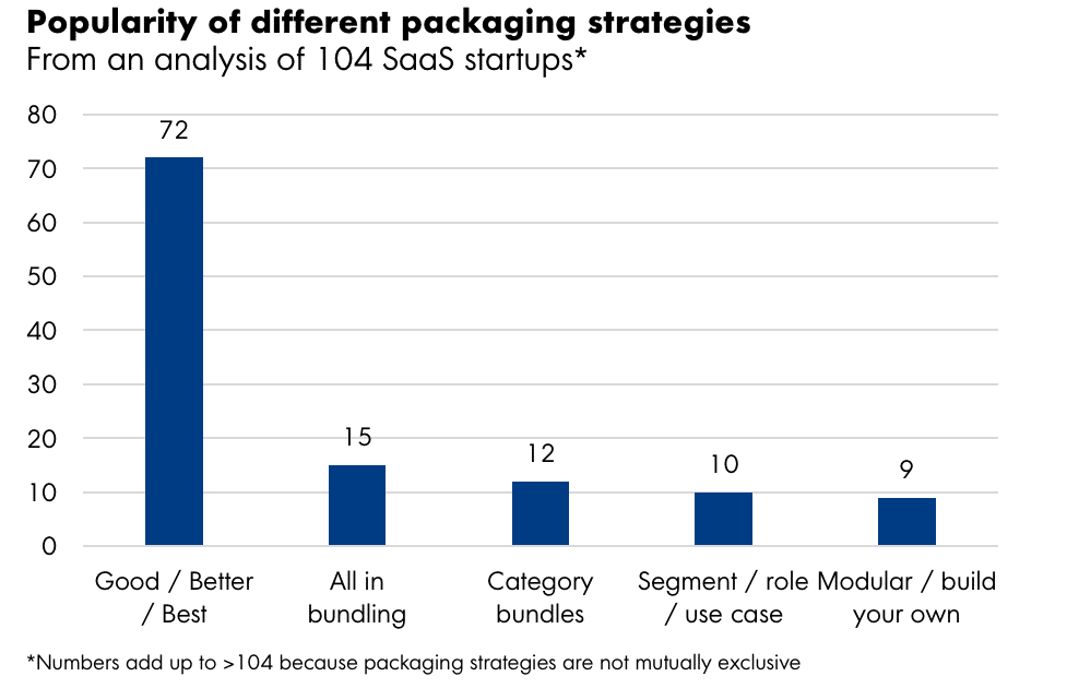 Different packaging strategies
