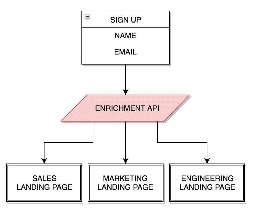 Clearbit API
