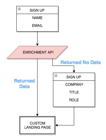 Enrichment API