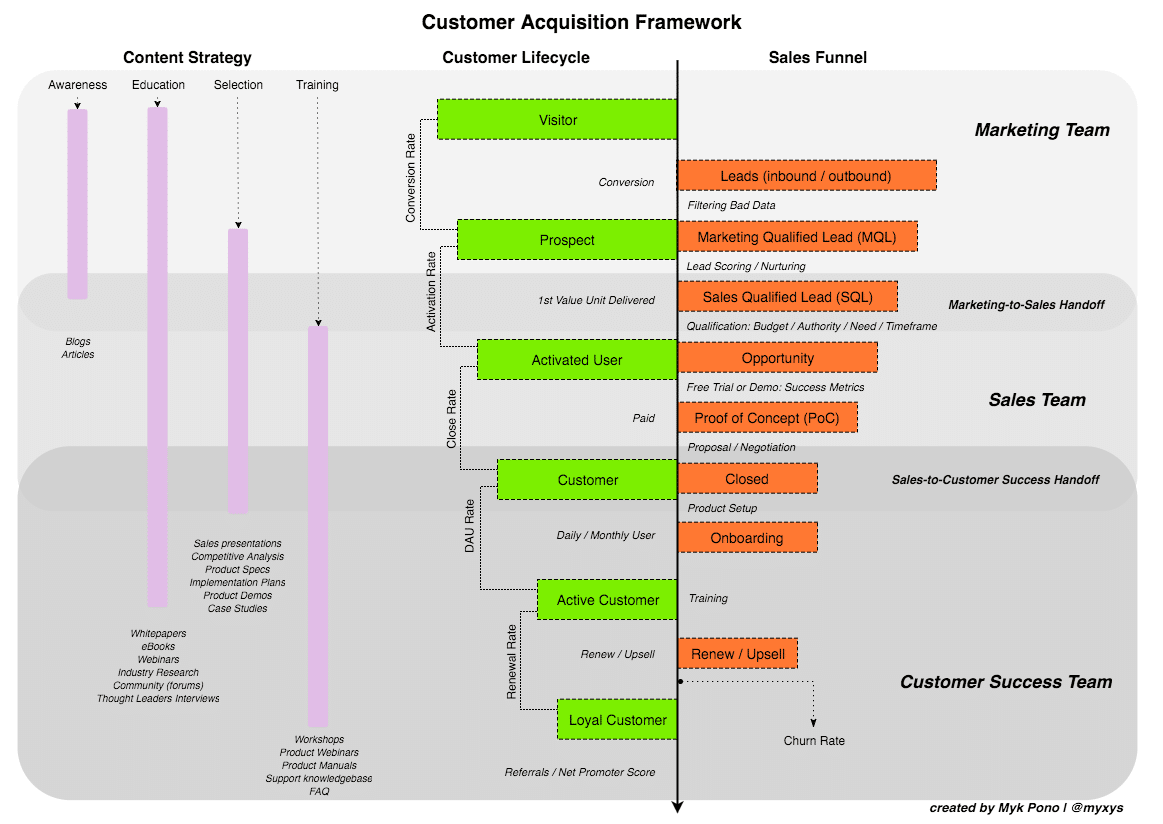 How To Track Customer Acquisition Customer Lifecycle
