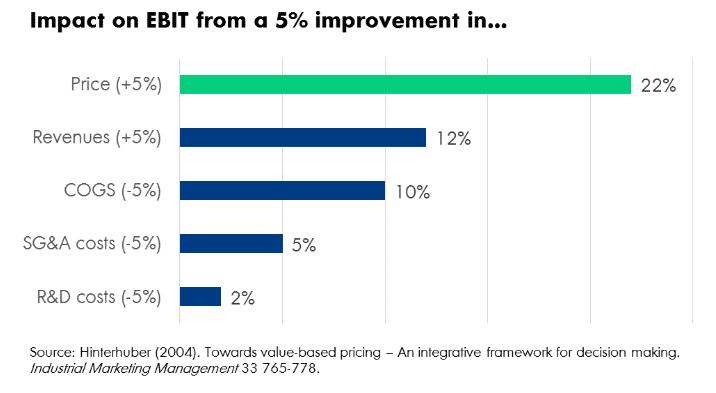Impact on EBIT