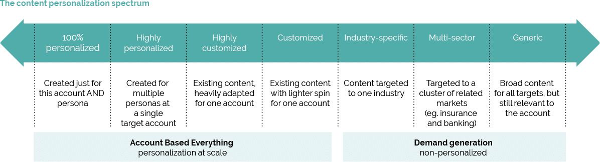 content-personalization-spectrum