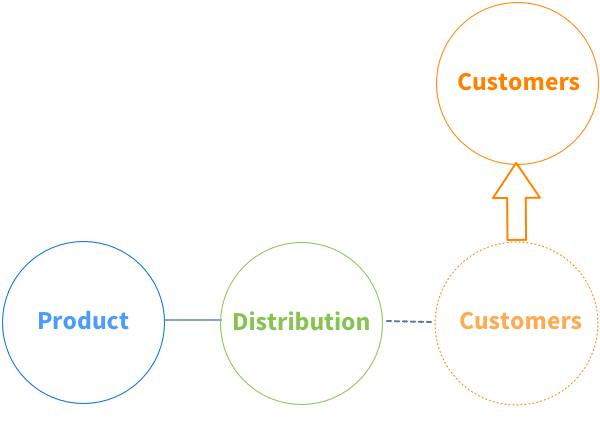 customer evolution