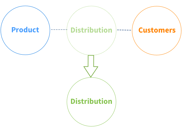 product distribution breaks