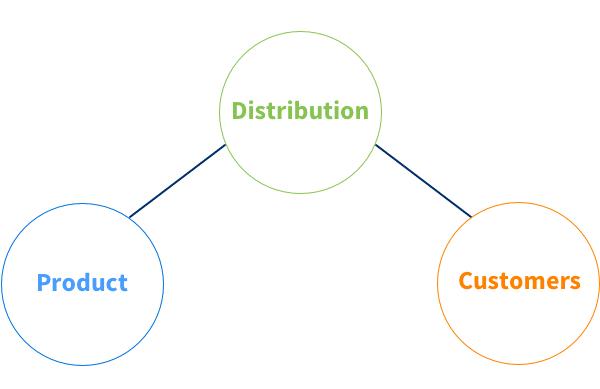 product distribution is broken