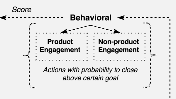 product engagement actions