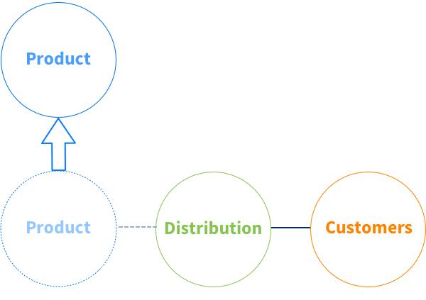 product evolution