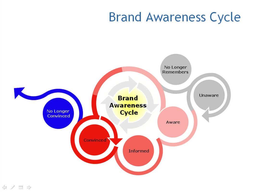 Graphic Design Communication Quotes