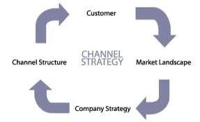 Channel Sales Flow Chart