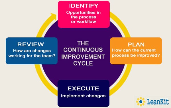 continuous service improvement plan template - barriers to continuous improvement openview blog