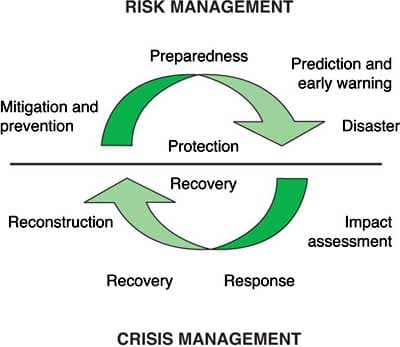 6 Crisis Management Mistakes To Avoid Openview Blog 6