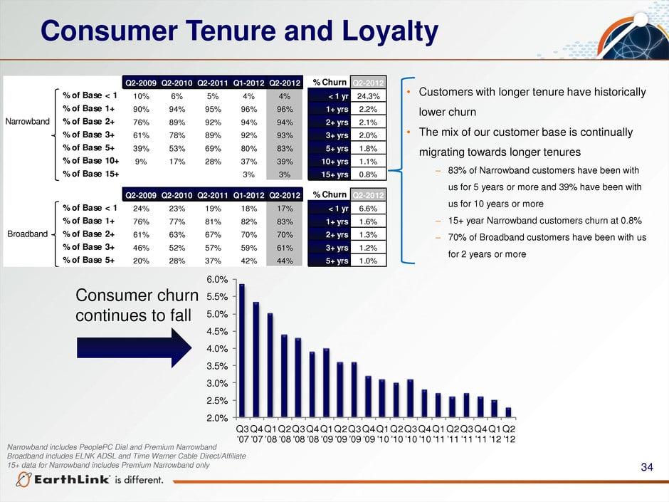 Example of Customer Tenure Analysis