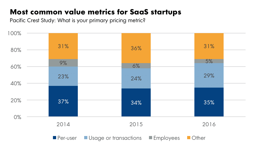 SaaS Pricing Value Metrics