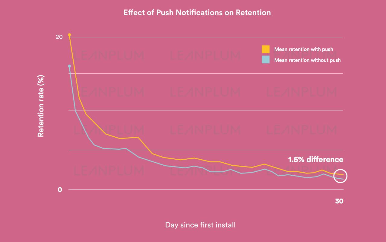 effect-of-push-on-retention