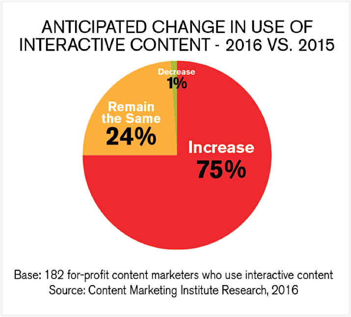 5-content-marketing-trends-201711
